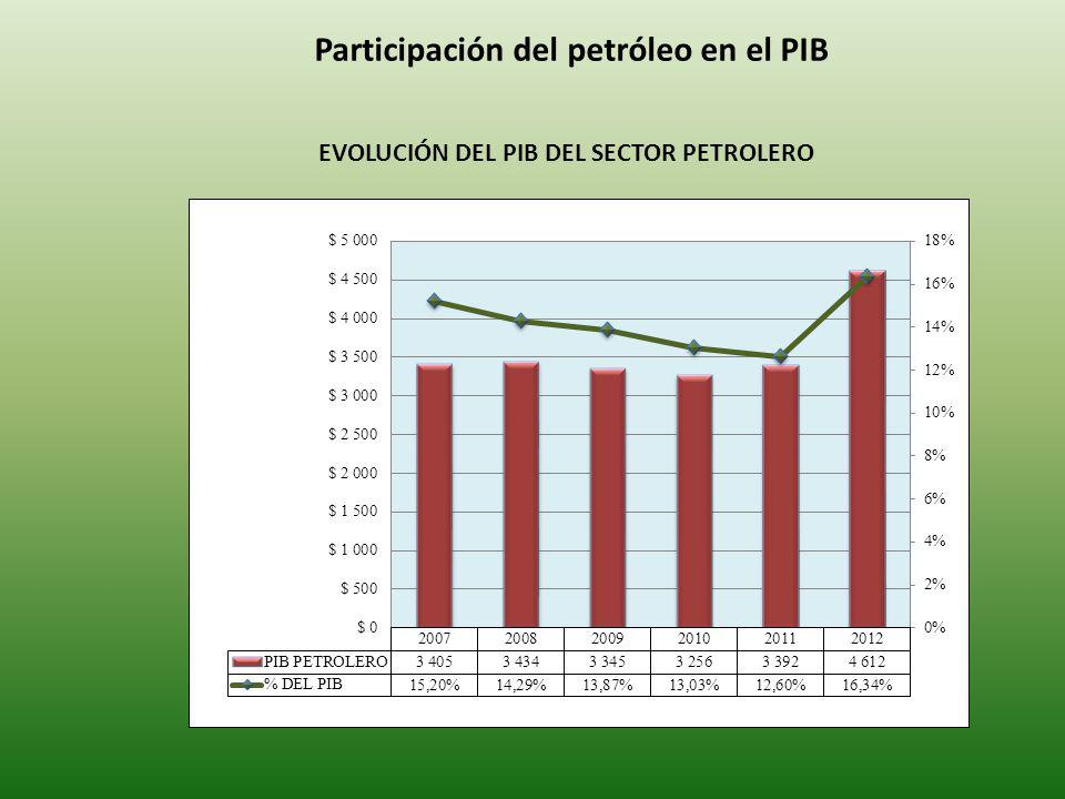 EVOLUCIÓN DEL PIB DEL SECTOR PETROLERO