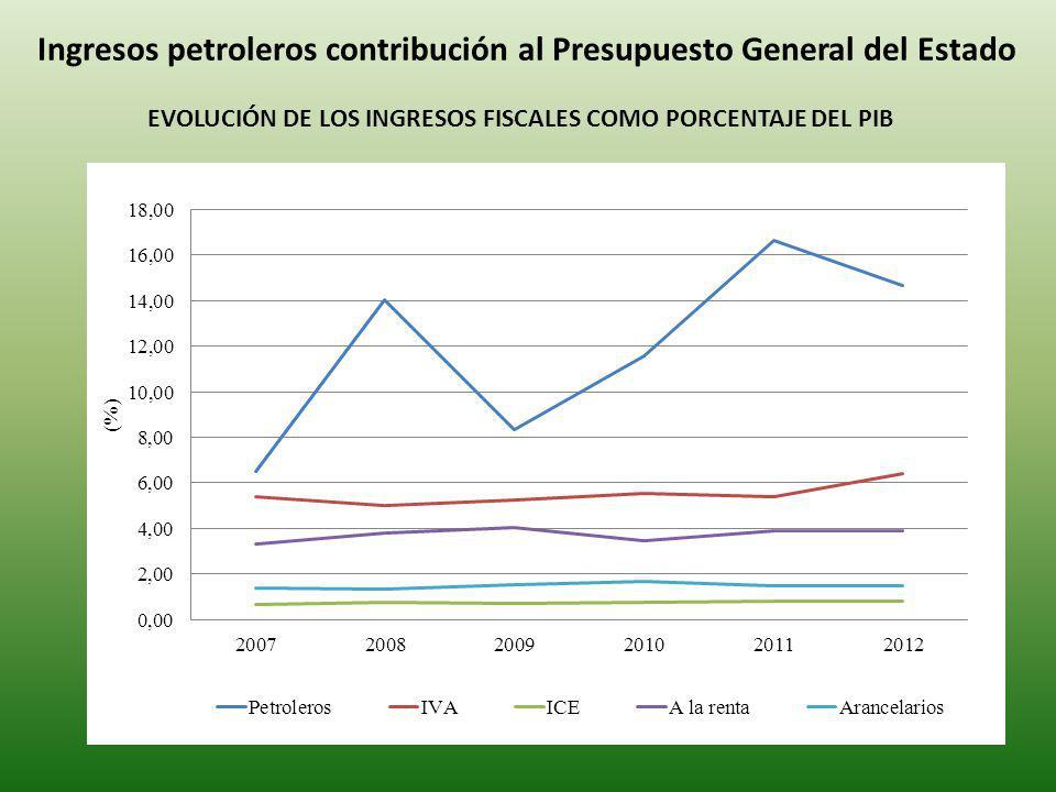 Ingresos petroleros contribución al Presupuesto General del Estado