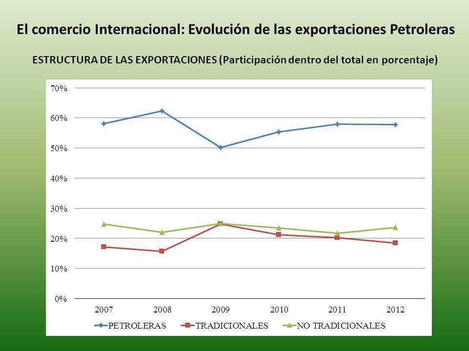 El comercio Internacional: Evolución de las exportaciones Petroleras