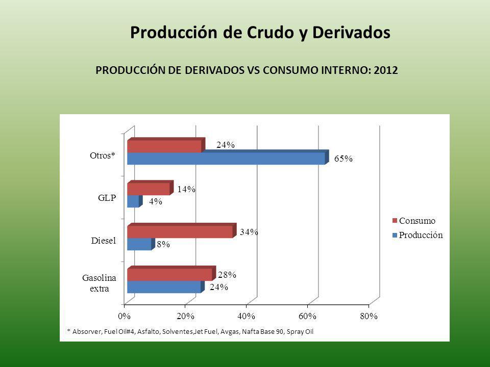 Producción de Crudo y Derivados