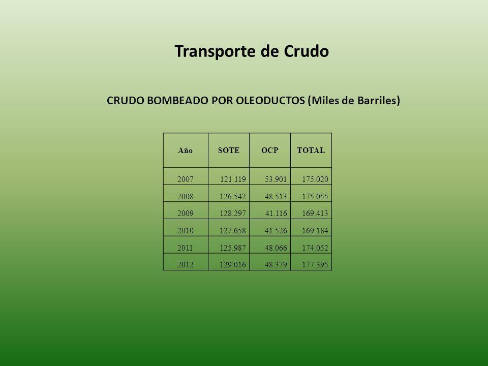 Transporte de Crudo CRUDO BOMBEADO POR OLEODUCTOS (Miles de Barriles)