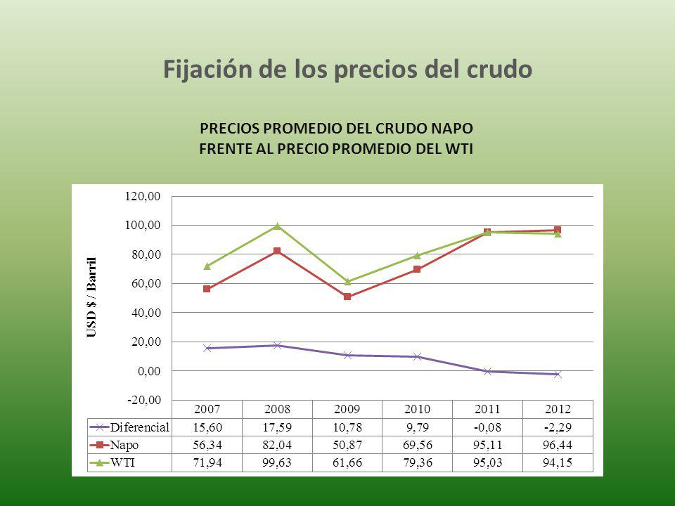 Fijación de los precios del crudo
