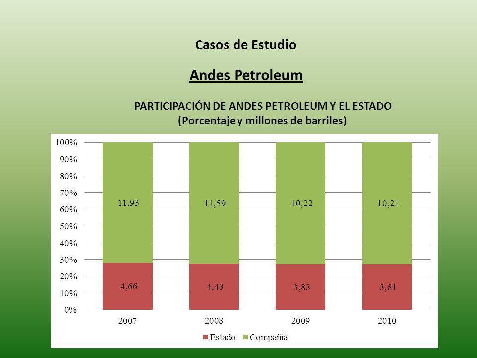 Andes Petroleum Casos de Estudio