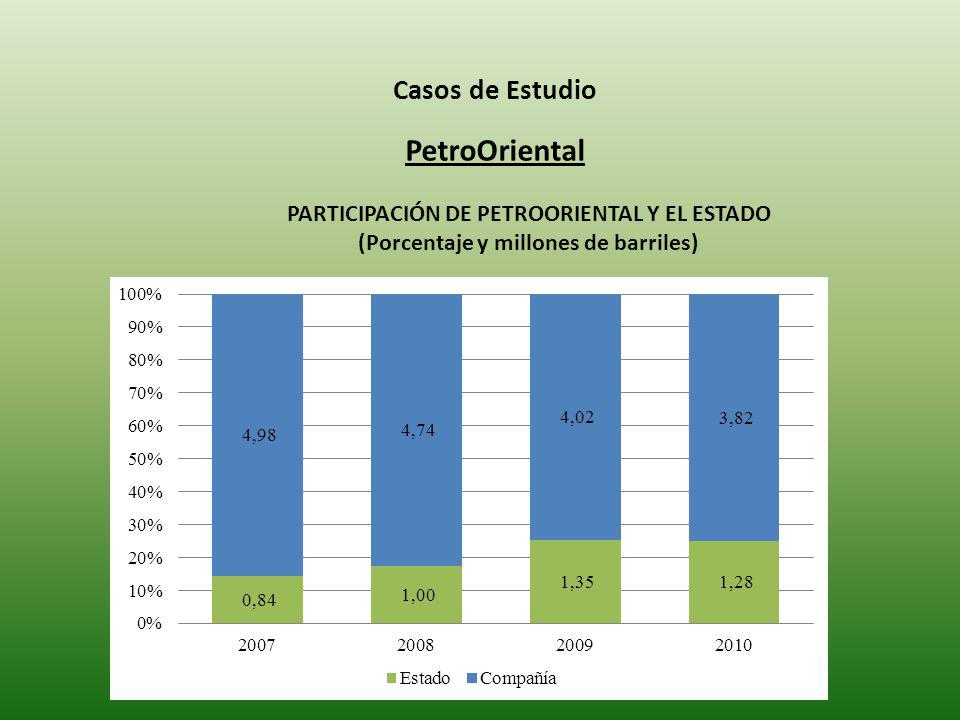 PetroOriental Casos de Estudio