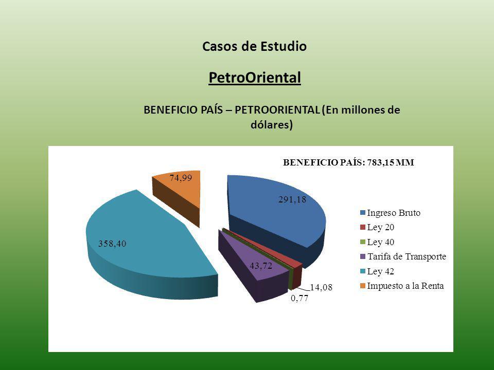 BENEFICIO PAÍS – PETROORIENTAL (En millones de dólares)
