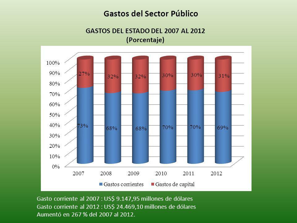 Gastos del Sector Público