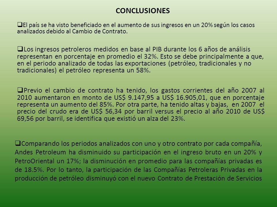 CONCLUSIONES El país se ha visto beneficiado en el aumento de sus ingresos en un 20% según los casos analizados debido al Cambio de Contrato.