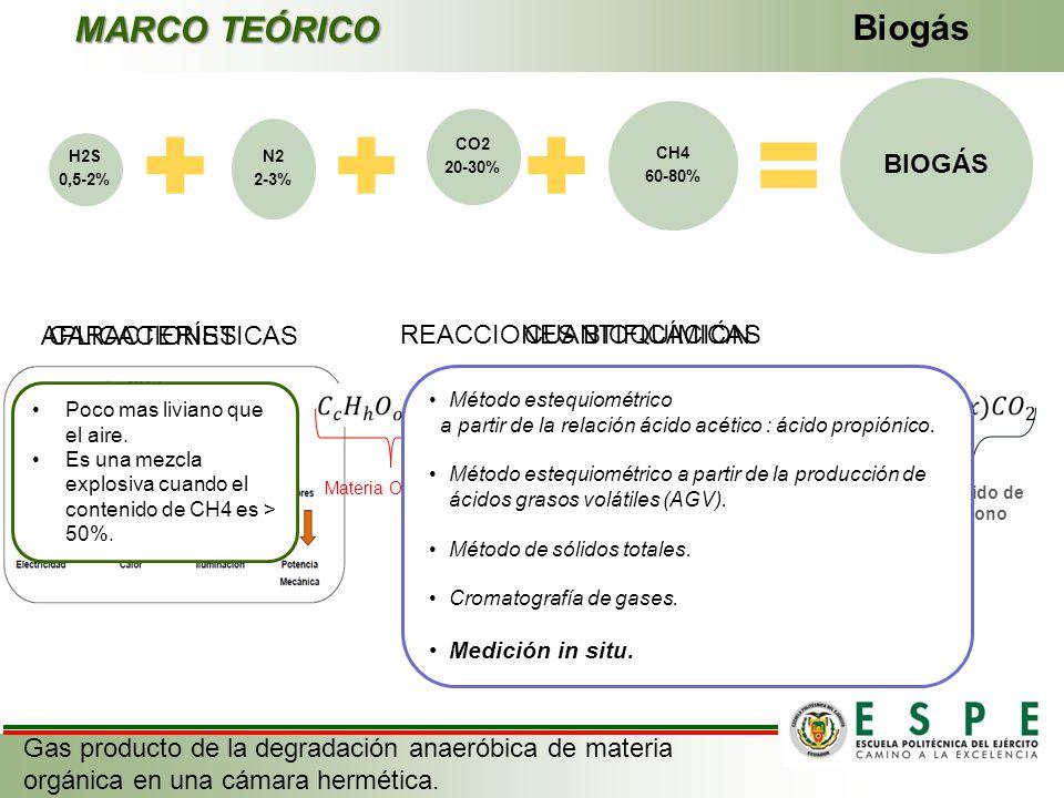 MARCO TEÓRICO Biogás BIOGÁS APLICACIONES CARACTERÍSTICAS