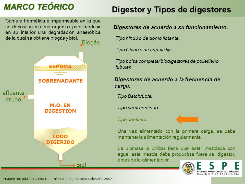 Digestor y Tipos de digestores