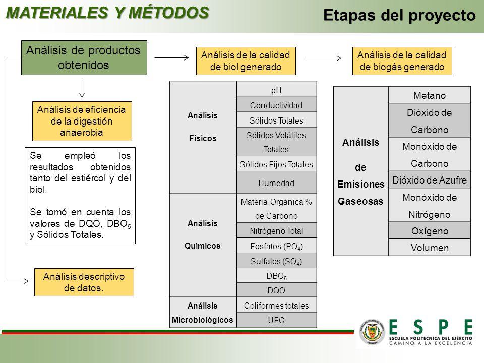MATERIALES Y MÉTODOS Etapas del proyecto