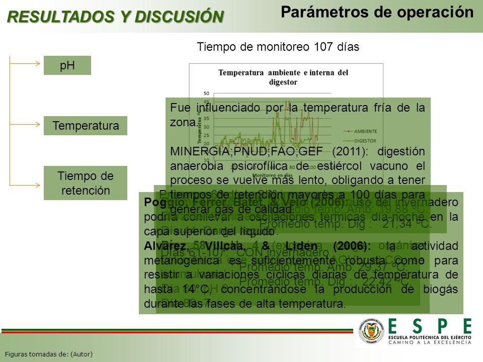 Parámetros de operación RESULTADOS Y DISCUSIÓN