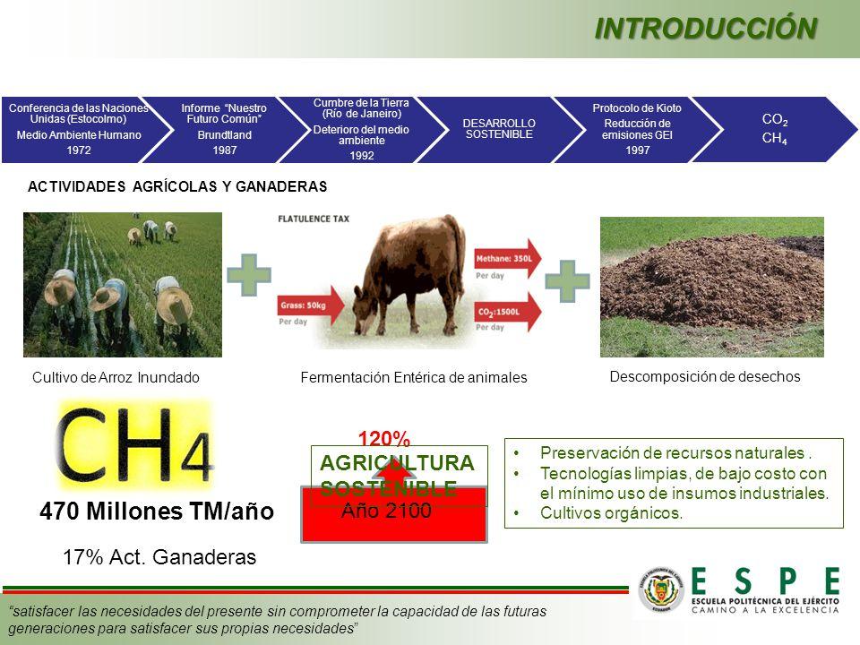 INTRODUCCIÓN 470 Millones TM/año 120% AGRICULTURA SOSTENIBLE Año 2100
