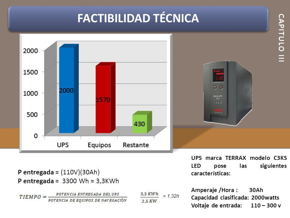 FACTIBILIDAD TÉCNICA CAPITULO III P entregada = (110V)(30Ah)