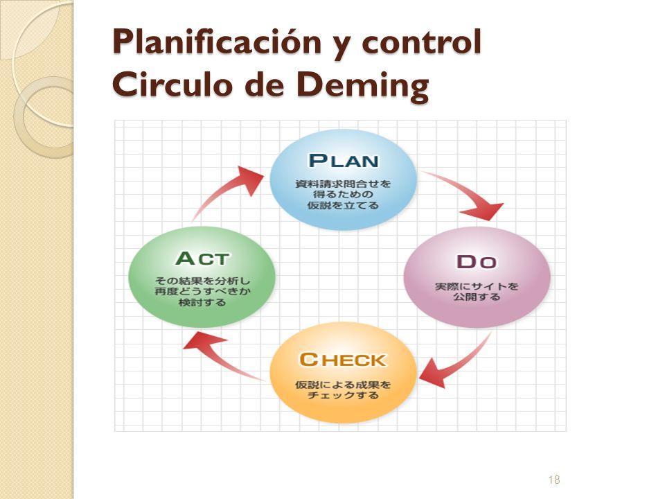 Planificación y control Circulo de Deming