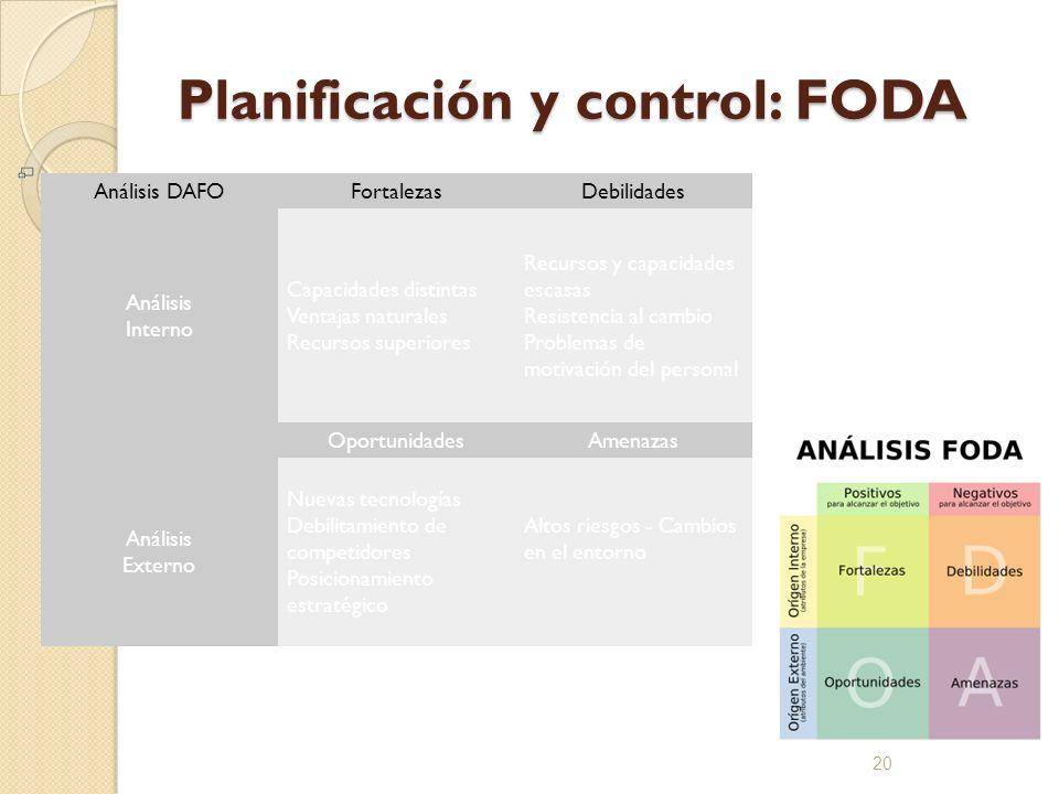 Planificación y control: FODA