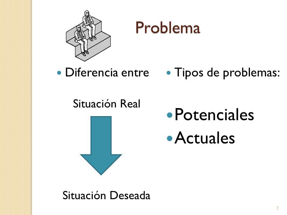 Potenciales Actuales Problema Diferencia entre Tipos de problemas: