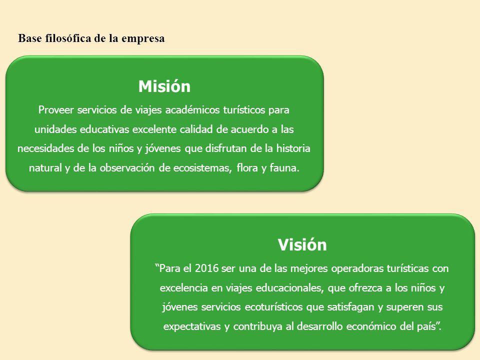 Misión Visión Base filosófica de la empresa