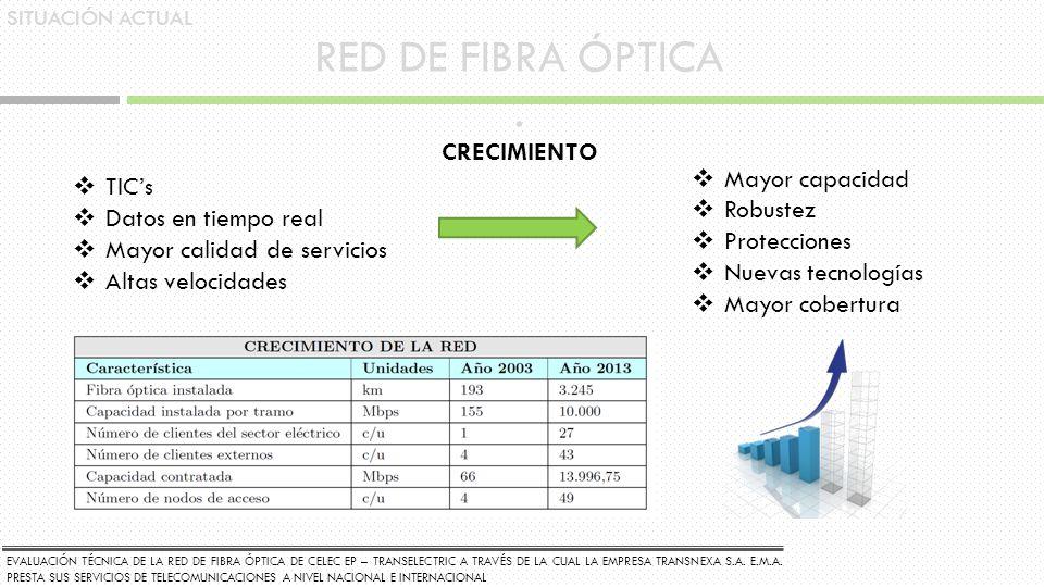 RED DE FIBRA ÓPTICA . CRECIMIENTO TIC's Mayor capacidad