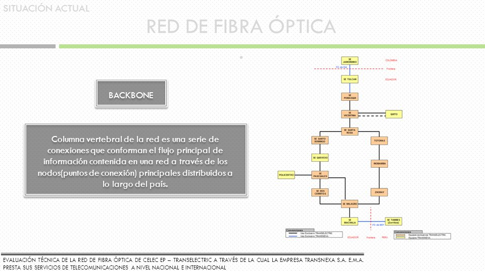 RED DE FIBRA ÓPTICA . SITUACIÓN ACTUAL BACKBONE