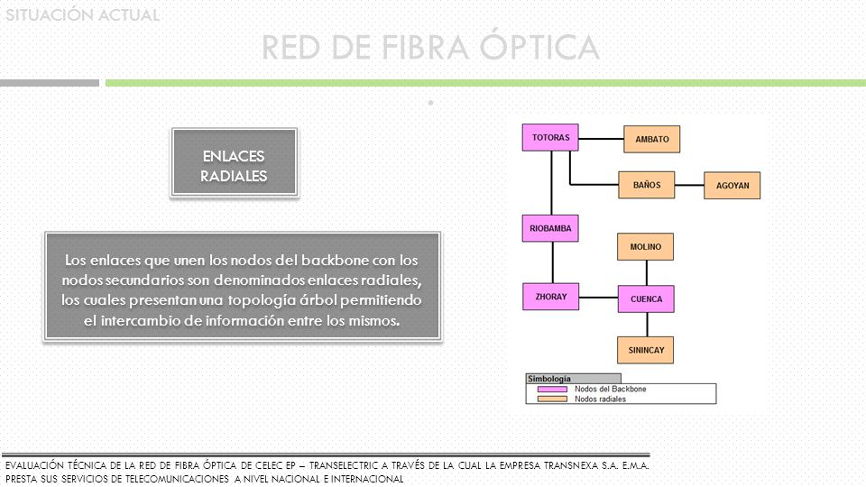 RED DE FIBRA ÓPTICA . SITUACIÓN ACTUAL ENLACES RADIALES