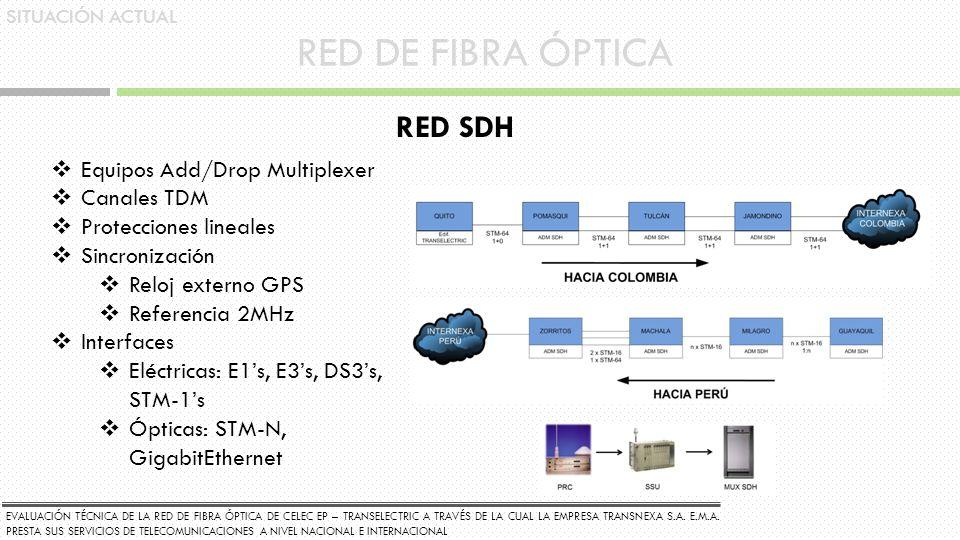 RED DE FIBRA ÓPTICA RED SDH Equipos Add/Drop Multiplexer Canales TDM