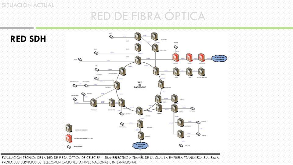 RED DE FIBRA ÓPTICA RED SDH SITUACIÓN ACTUAL