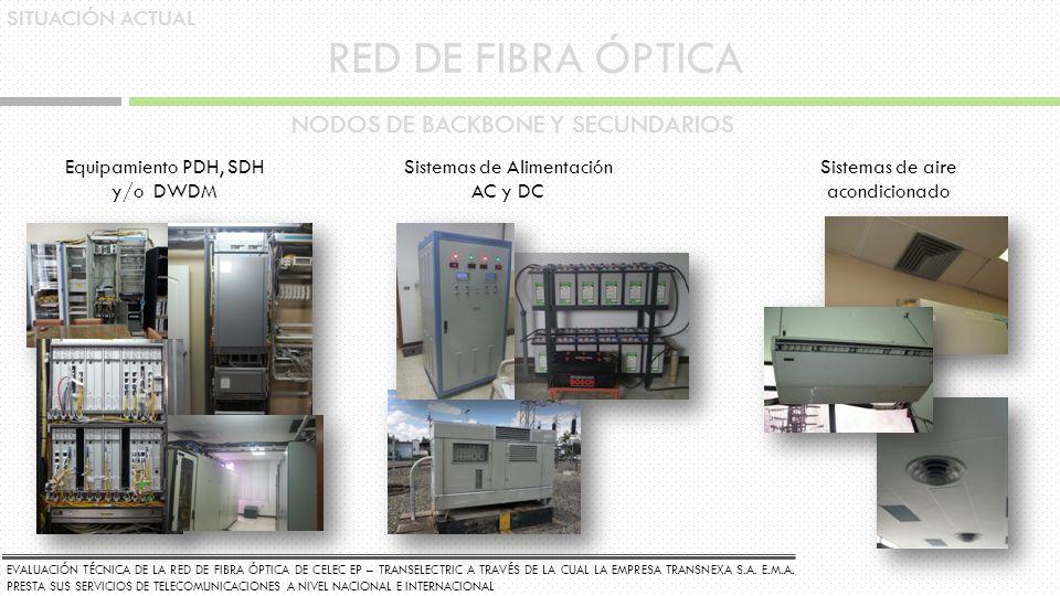 RED DE FIBRA ÓPTICA NODOS DE BACKBONE Y SECUNDARIOS SITUACIÓN ACTUAL