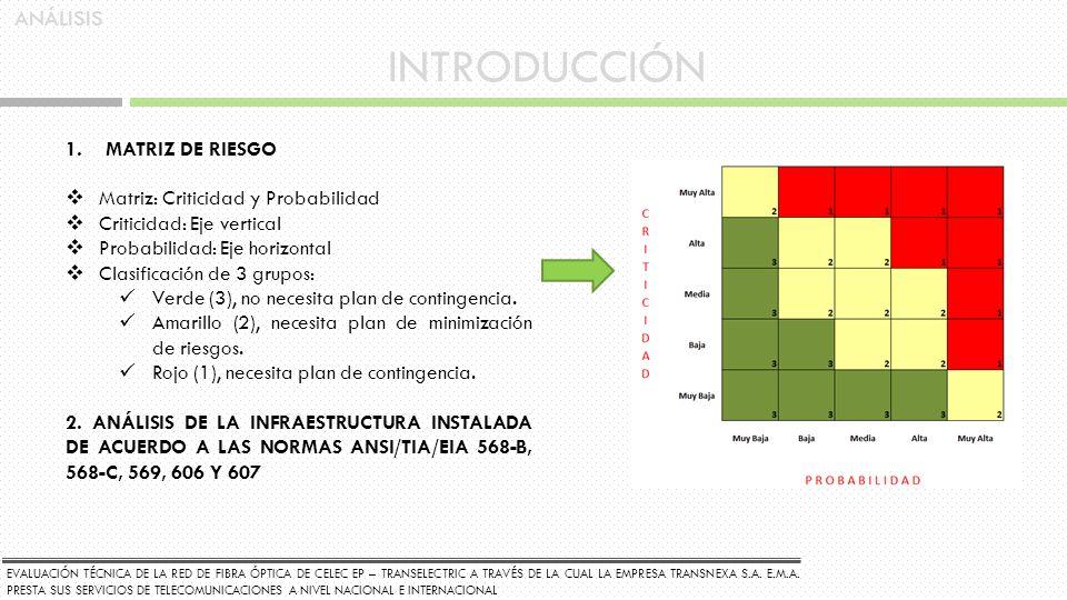 INTRODUCCIÓN ANÁLISIS MATRIZ DE RIESGO