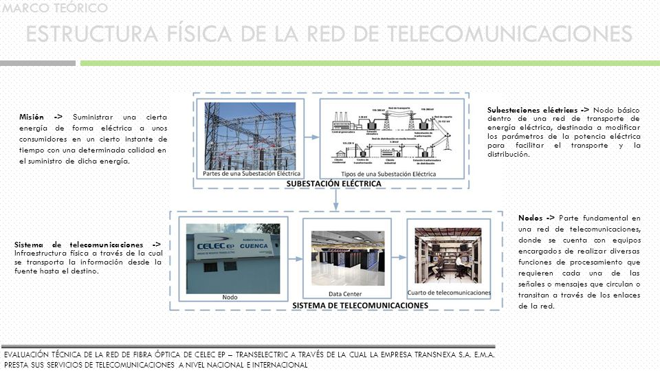 ESTRUCTURA FÍSICA DE LA RED DE TELECOMUNICACIONES