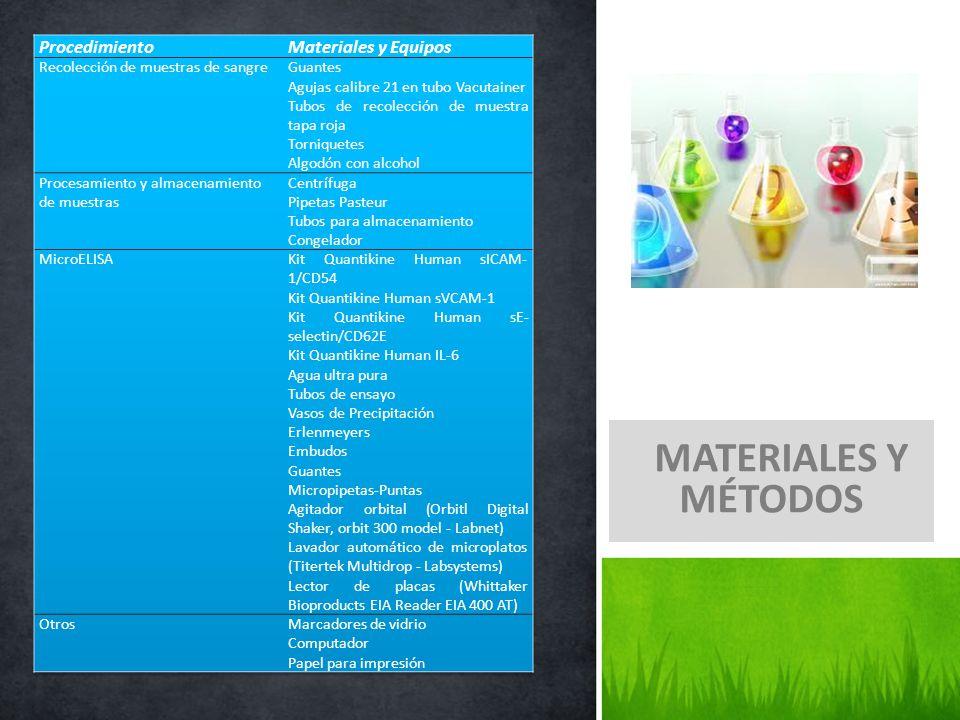 MATERIALES Y MÉTODOS Procedimiento Materiales y Equipos