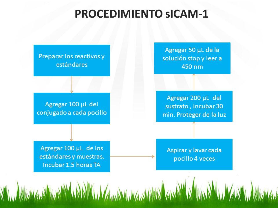 PROCEDIMIENTO sICAM-1 Agregar 50 µL de la solución stop y leer a 450 nm. Preparar los reactivos y estándares.