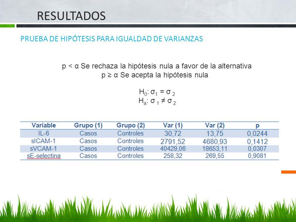 RESULTADOS PRUEBA DE HIPÓTESIS PARA IGUALDAD DE VARIANZAS
