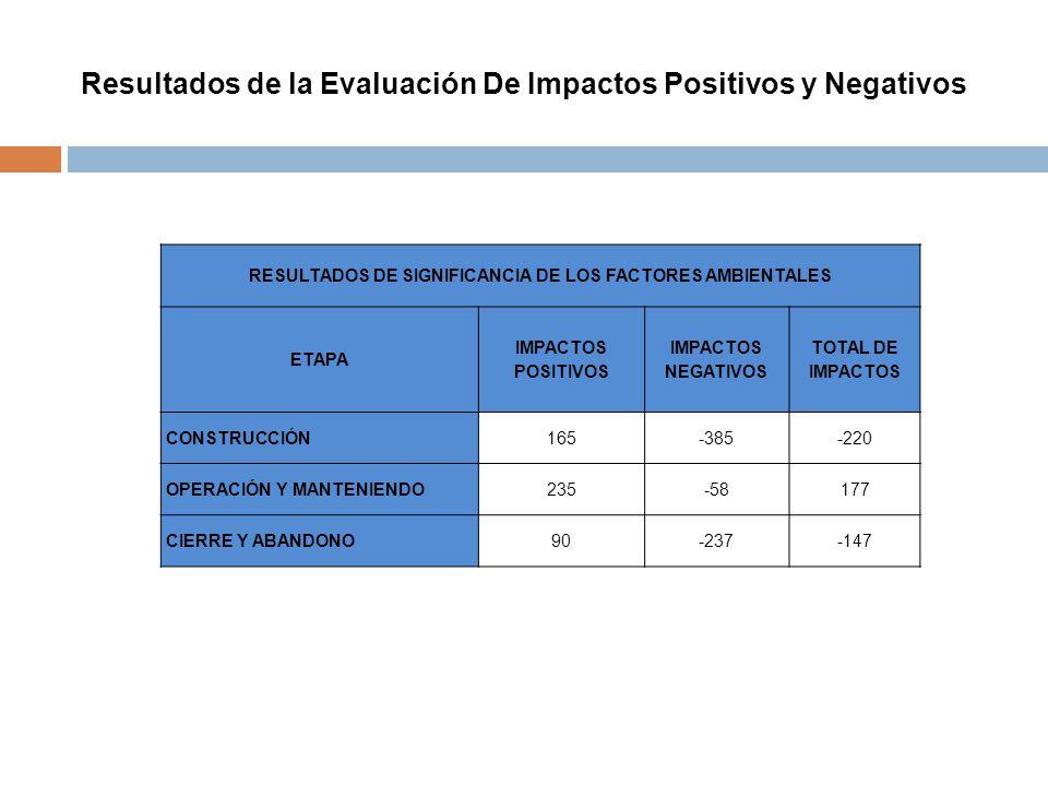 Resultados de la Evaluación De Impactos Positivos y Negativos
