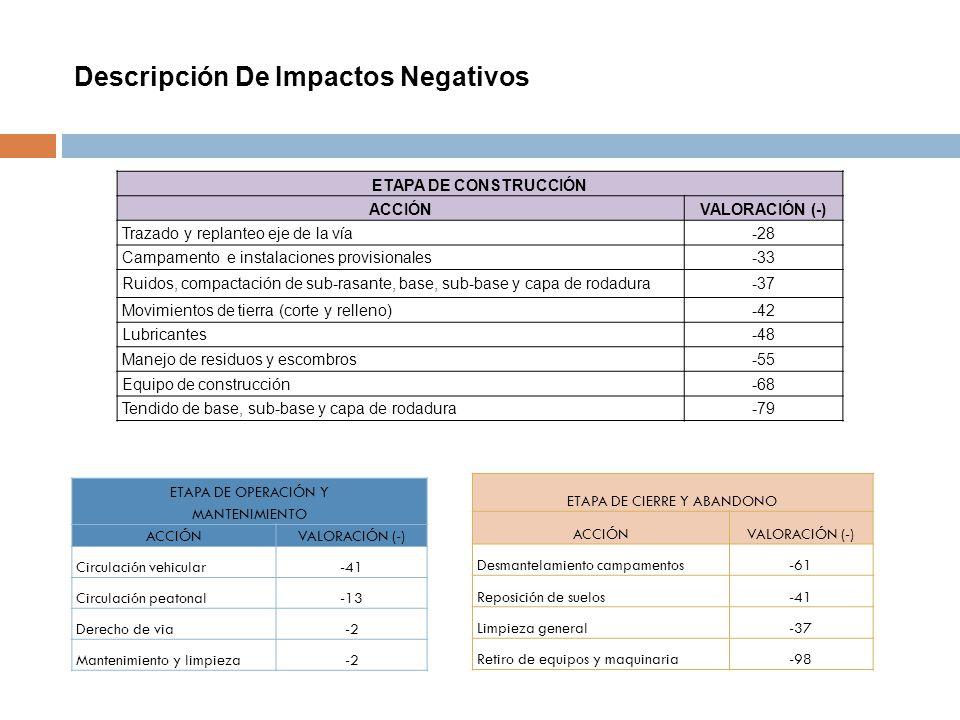 Descripción De Impactos Negativos