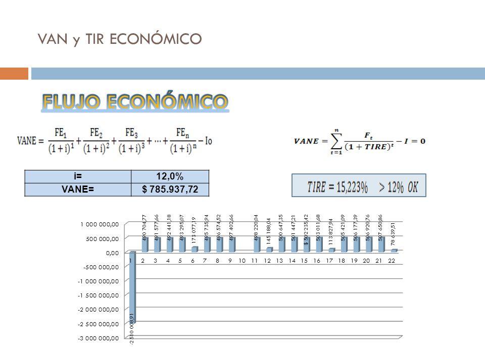 VAN y TIR ECONÓMICO FLUJO ECONÓMICO i= 12,0% VANE= $ 785.937,72