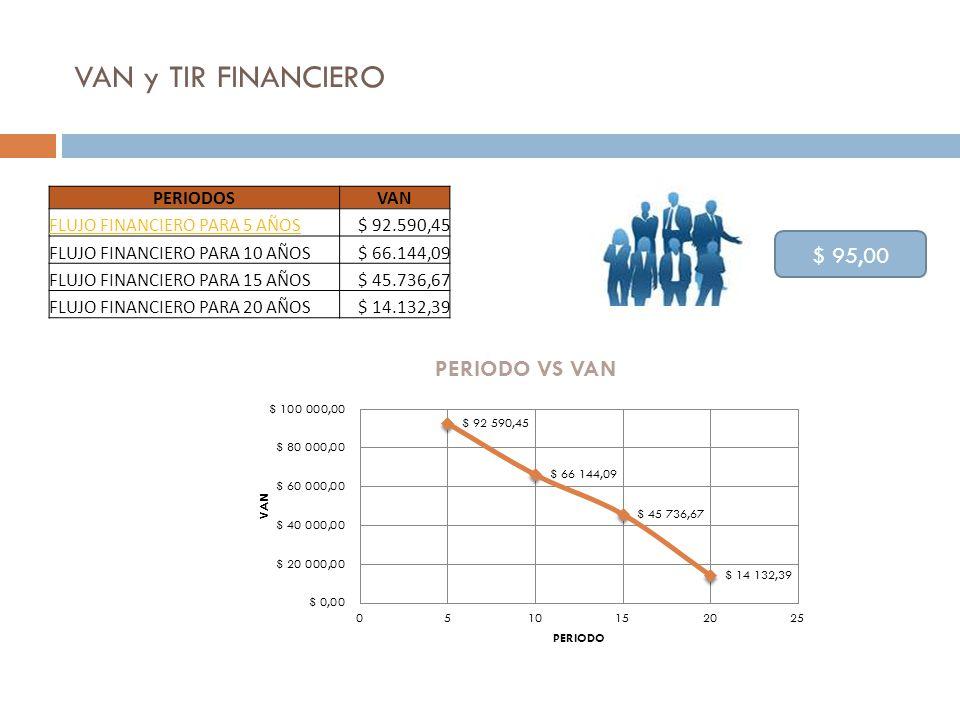 VAN y TIR FINANCIERO $ 95,00 PERIODOS VAN FLUJO FINANCIERO PARA 5 AÑOS