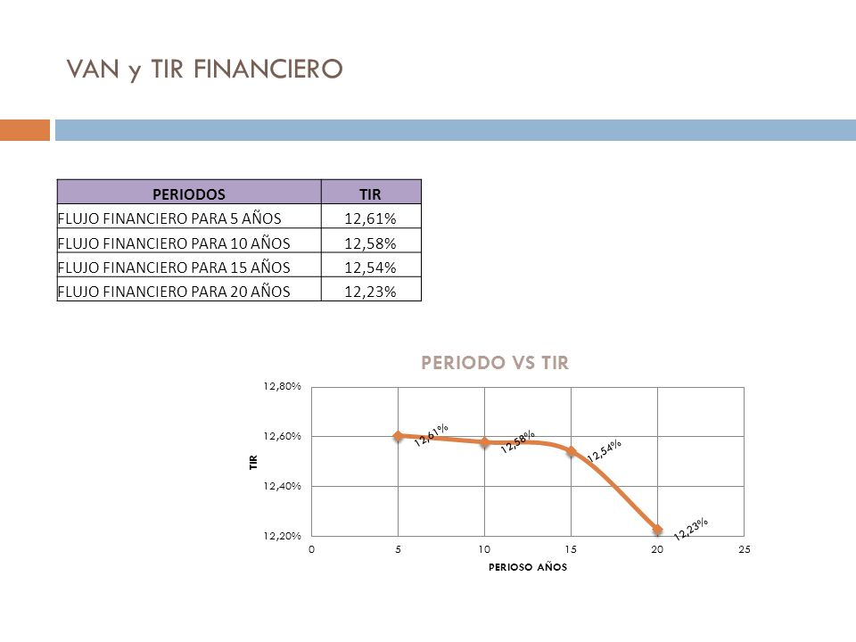 VAN y TIR FINANCIERO PERIODOS TIR FLUJO FINANCIERO PARA 5 AÑOS 12,61%