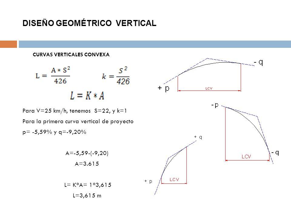 DISEÑO GEOMÉTRICO VERTICAL