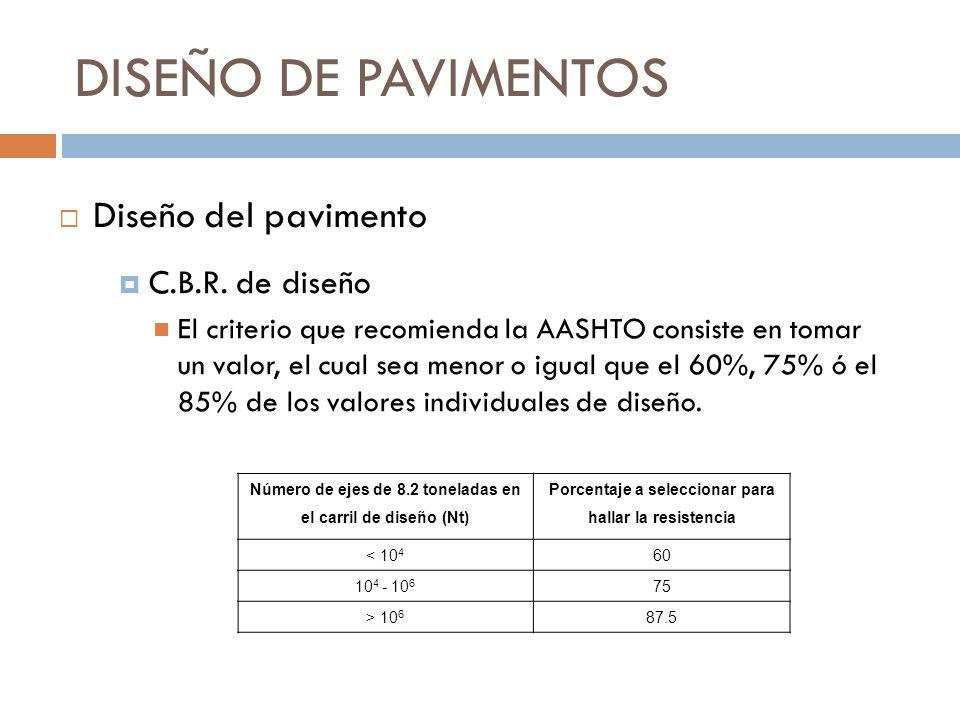 DISEÑO DE PAVIMENTOS Diseño del pavimento C.B.R. de diseño