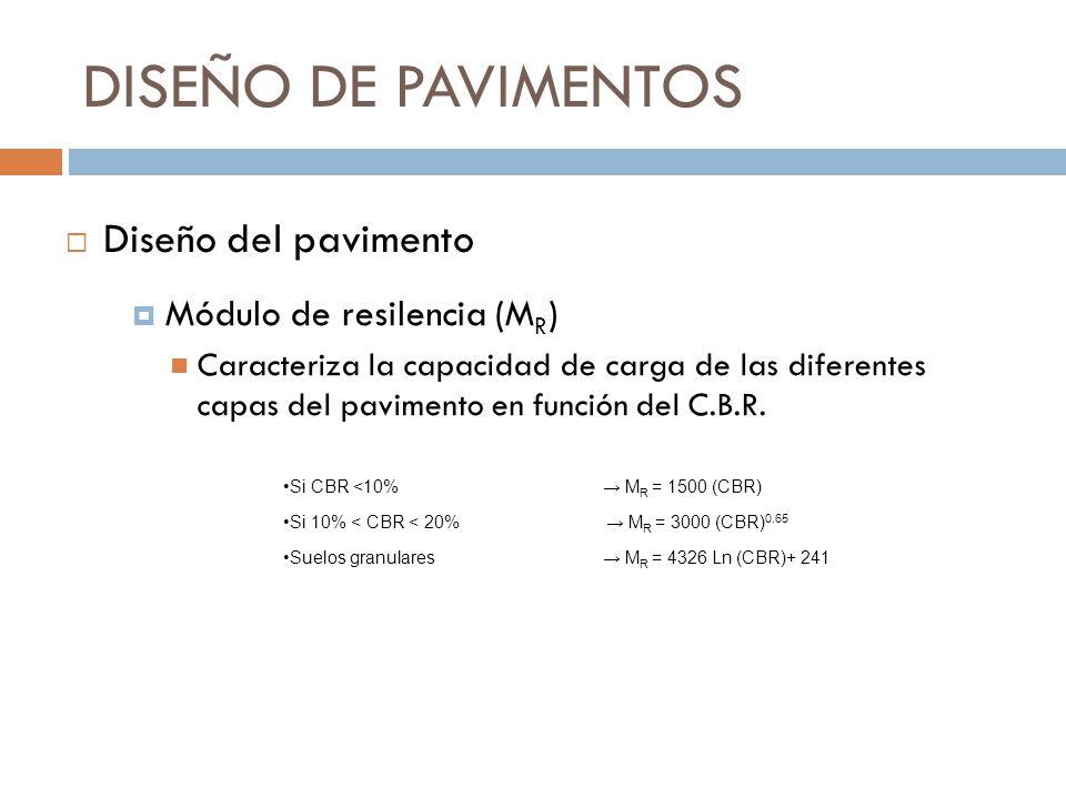 DISEÑO DE PAVIMENTOS Diseño del pavimento Módulo de resilencia (MR)
