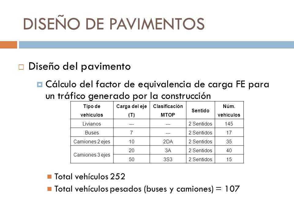 DISEÑO DE PAVIMENTOS Diseño del pavimento