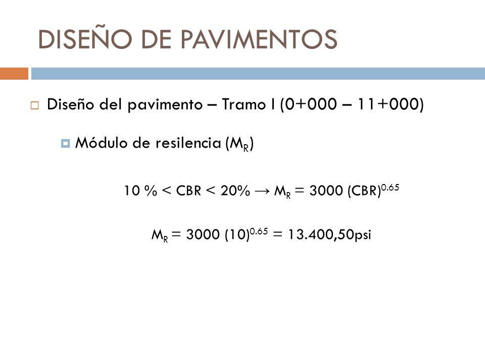 10 % < CBR < 20% → MR = 3000 (CBR)0.65