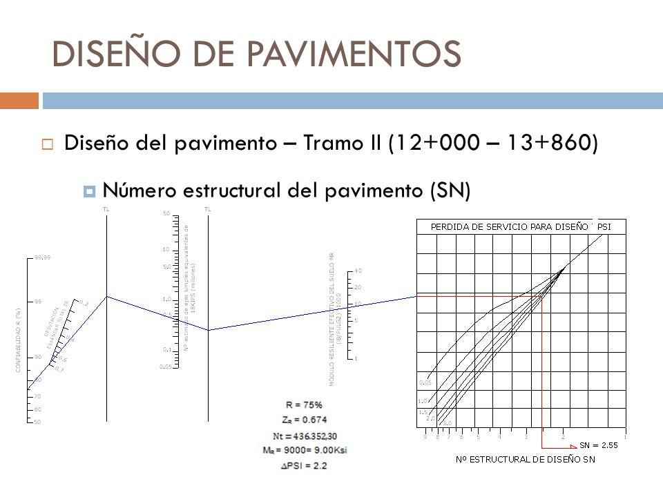 DISEÑO DE PAVIMENTOS Diseño del pavimento – Tramo II (12+000 – 13+860)
