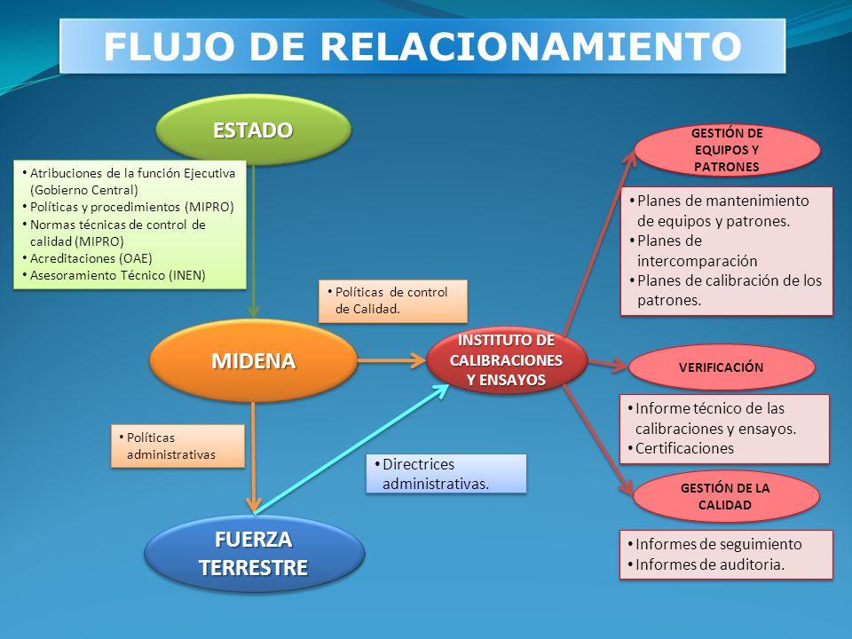 FLUJO DE RELACIONAMIENTO