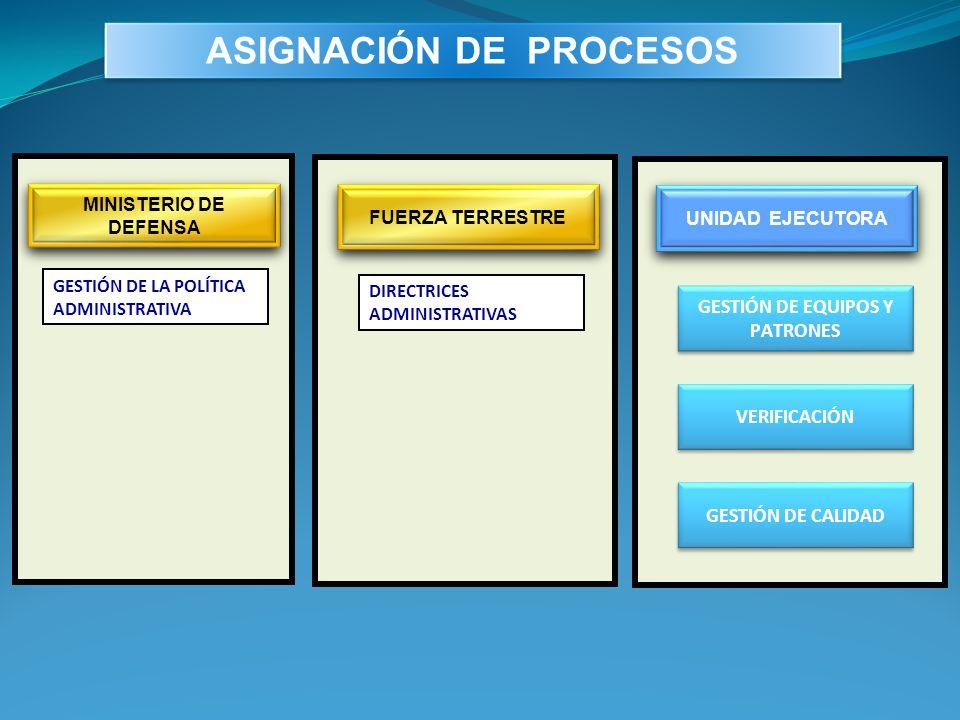 ASIGNACIÓN DE PROCESOS GESTIÓN DE EQUIPOS Y PATRONES