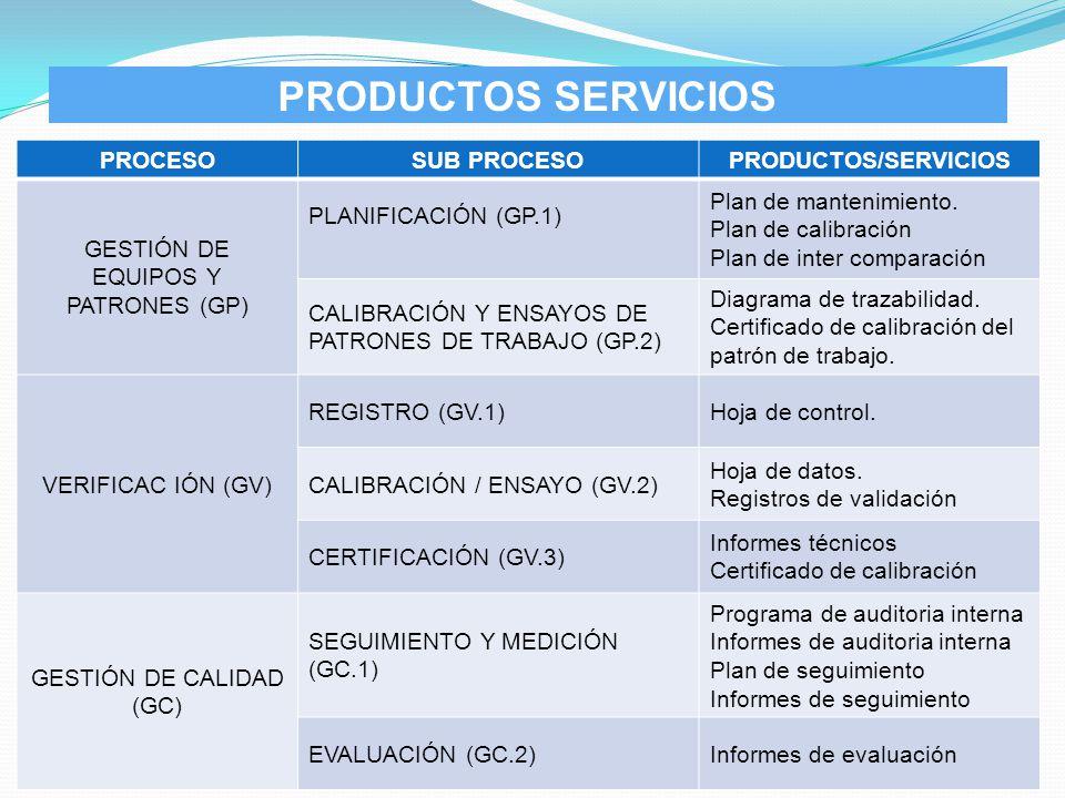 PRODUCTOS SERVICIOS PROCESO SUB PROCESO PRODUCTOS/SERVICIOS