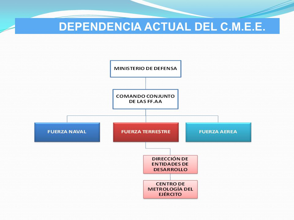 DEPENDENCIA ACTUAL DEL C.M.E.E.