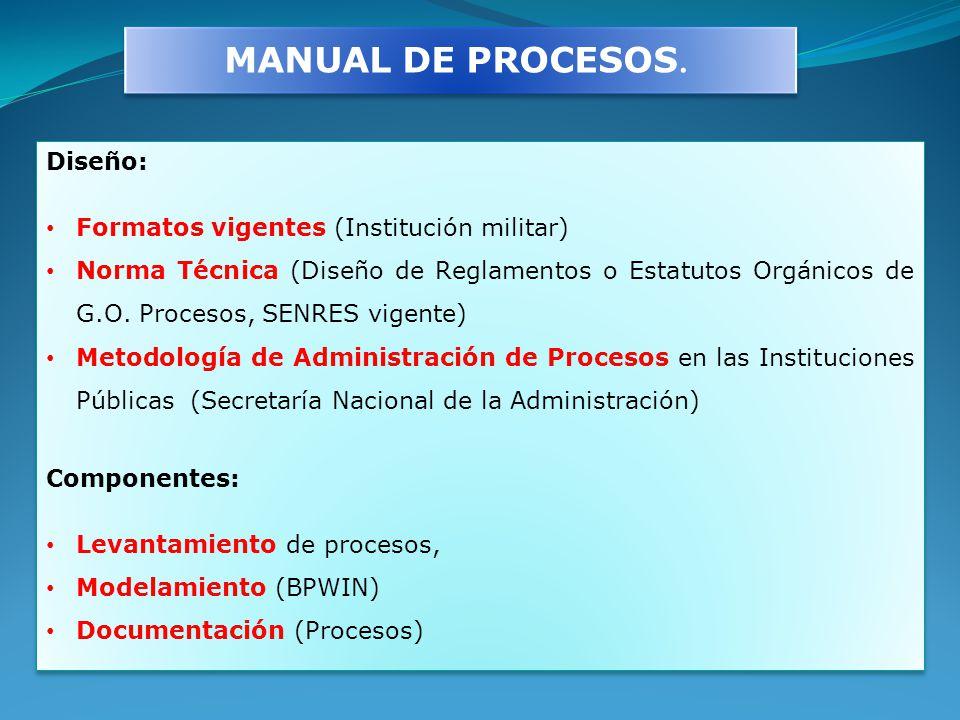 MANUAL DE PROCESOS. Diseño: Formatos vigentes (Institución militar)