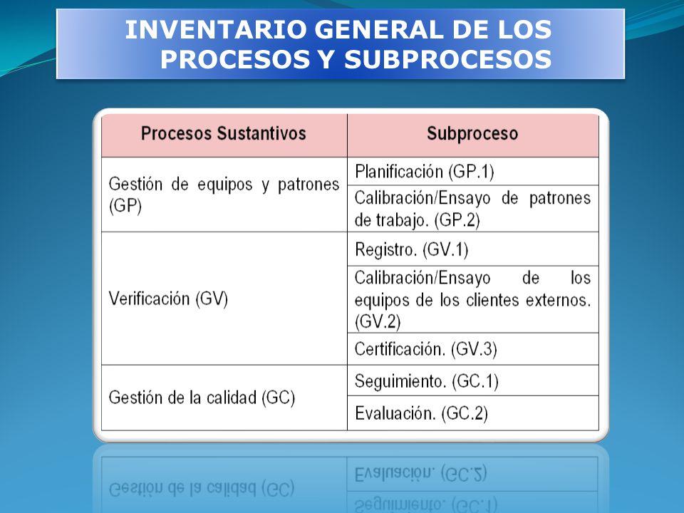 INVENTARIO GENERAL DE LOS PROCESOS Y SUBPROCESOS