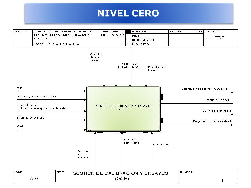 NIVEL CERO